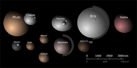 Comparación de tamaños y colores de los mayores TNOs | A. Feild (STScI)