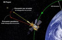 Las medidas de Gravity Probe B | NASA.