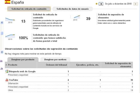 Informe de retirada de datos en España