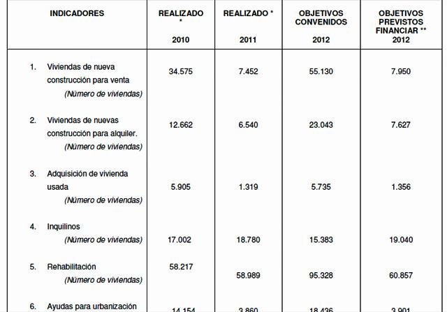 Tabla con los balances de 2010 y 2011 y los objetivos previstos para 2012. | PGE 2012