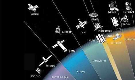 Misiones de astrofísica de la ESA cuyos archivos son accesibles a través de la web. | ESA