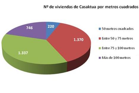 Gráfico: Casaktua.com