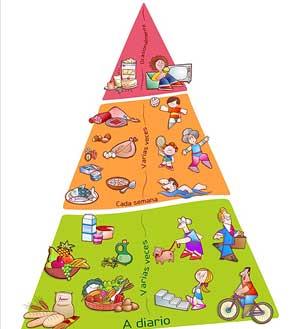 Pirámide NAOS, elaborada por la AESAN. (Foto: Ministerio de Sanidad)